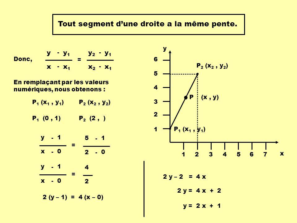 Tout segment d'une droite a la même pente.