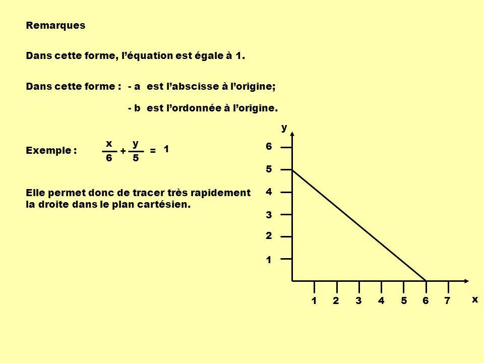 Remarques Dans cette forme, l'équation est égale à 1. Dans cette forme : - a est l'abscisse à l'origine;