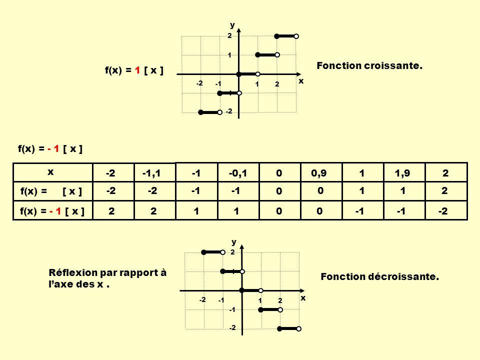 Réflexion par rapport à l'axe des x . Fonction décroissante.