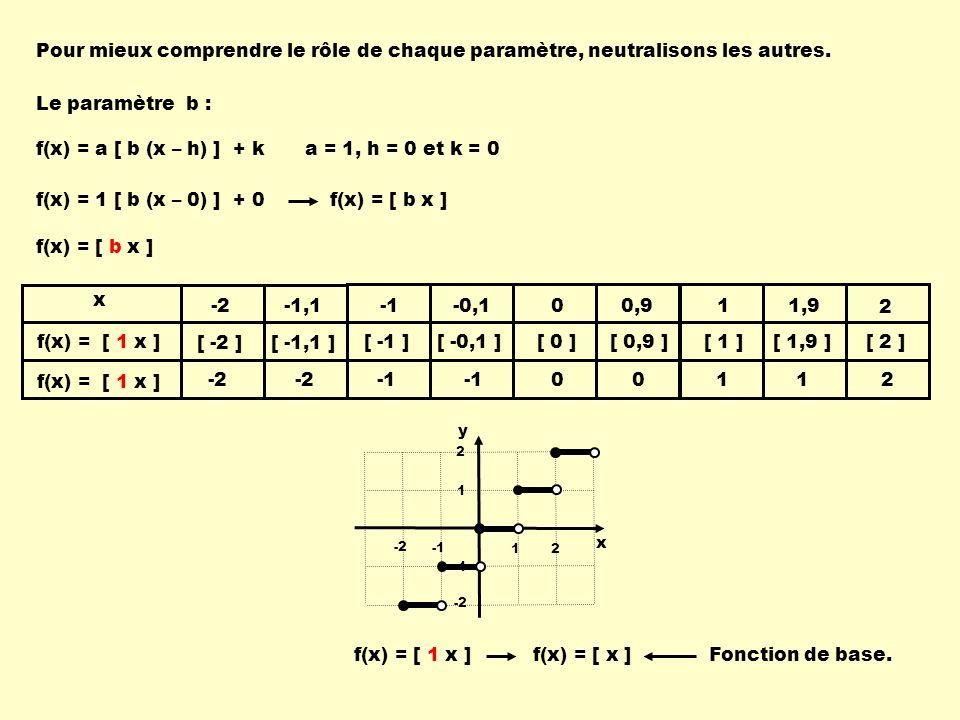 Pour mieux comprendre le rôle de chaque paramètre, neutralisons les autres.