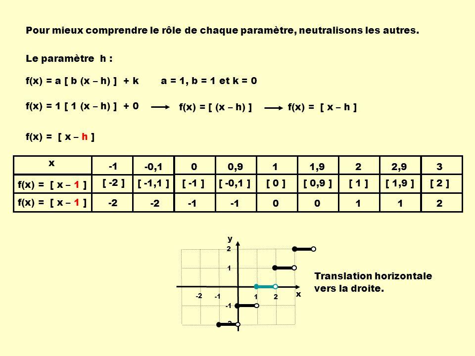 Translation horizontale vers la droite.