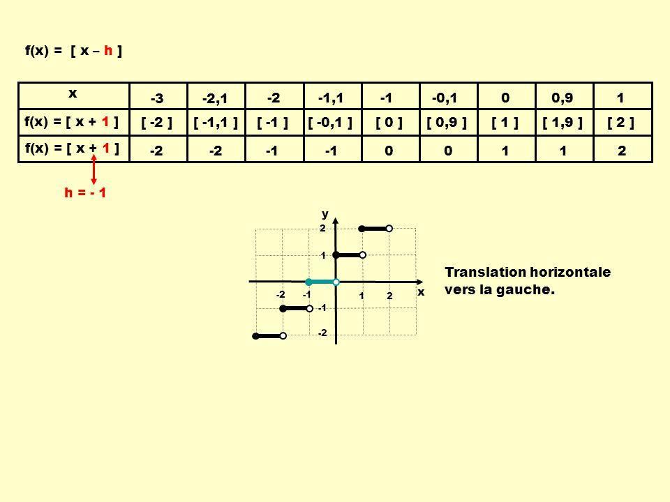 Translation horizontale vers la gauche.