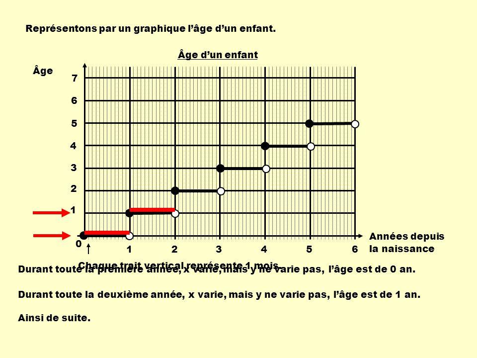 Représentons par un graphique l'âge d'un enfant.