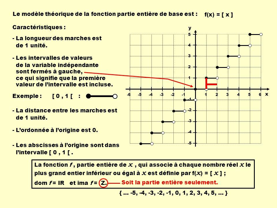 Le modèle théorique de la fonction partie entière de base est :