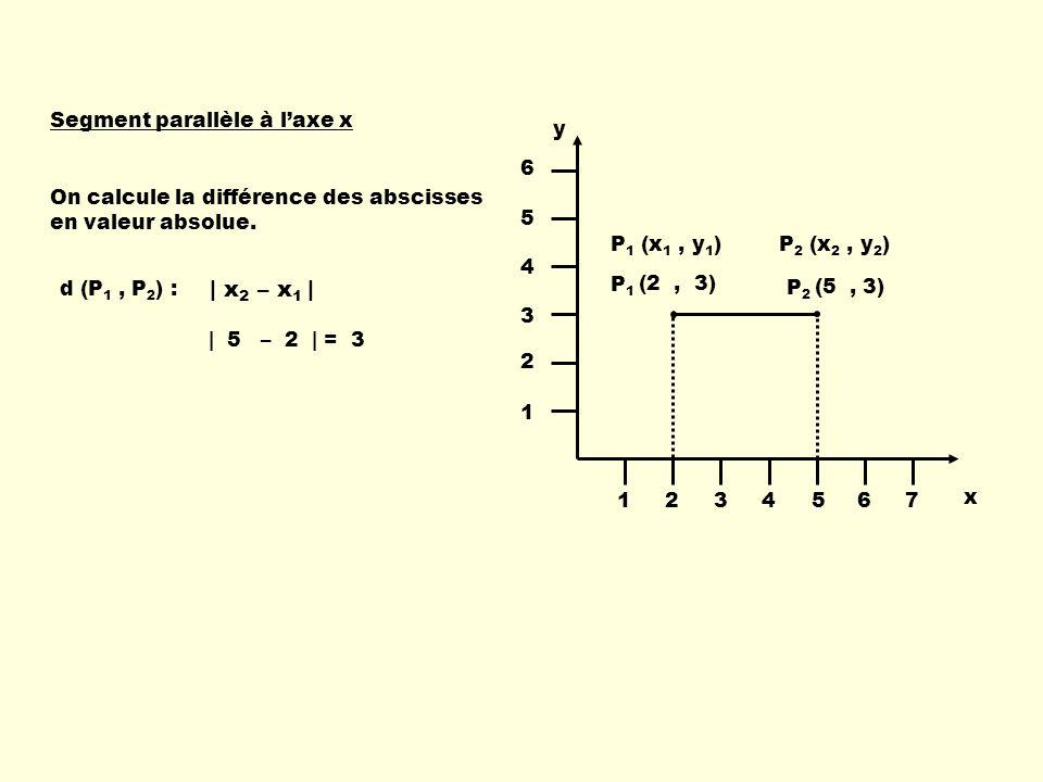 | x2 – x1 | Segment parallèle à l'axe x y 1 2 3 4 5 6 7