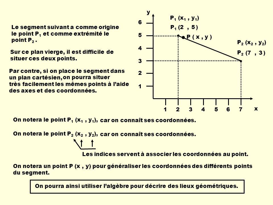 y 1. 2. 3. 4. 5. 6. 7. P1 (x1 , y1) Le segment suivant a comme origine le point P1 et comme extrémité le point P2 .