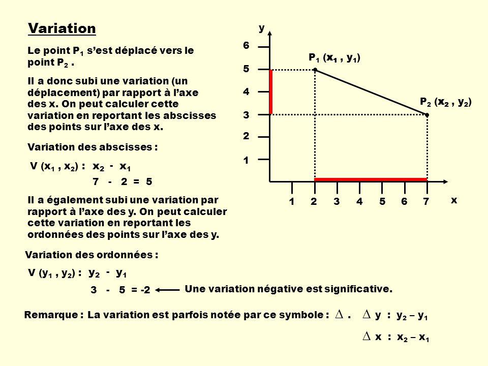 Variation ∆ y : y2 – y1 ∆ x : x2 – x1 x1 x2 y1 y2 y 1 2 3 4 5 6 7