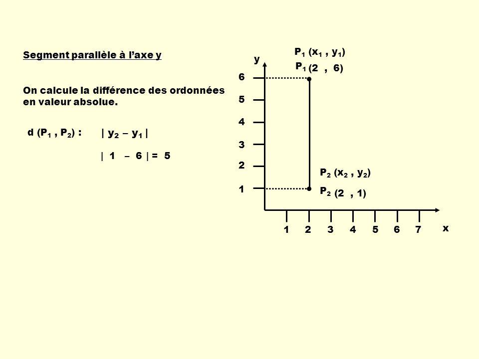 | y2 – y1 | x y 1 2 3 4 5 6 7 P1 (x1 , y1) P2 (x2 , y2) P1 P2 (2 , )