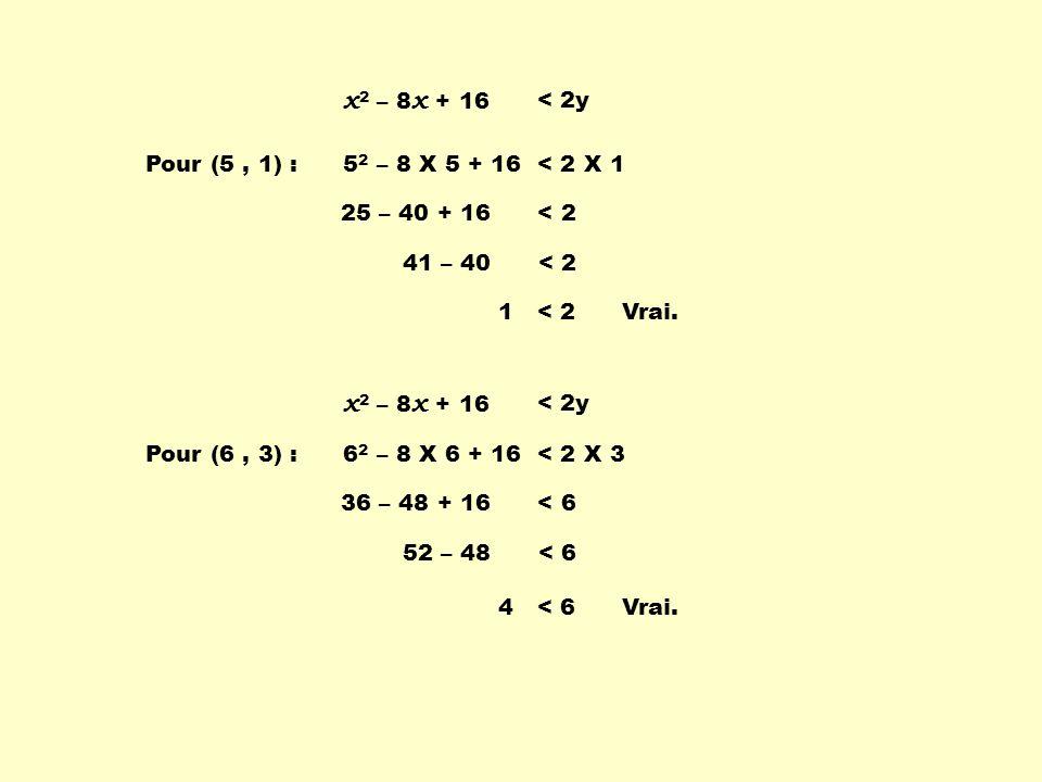 x2 – 8x + 16 x2 – 8x + 16 < 2y Pour (5 , 1) :