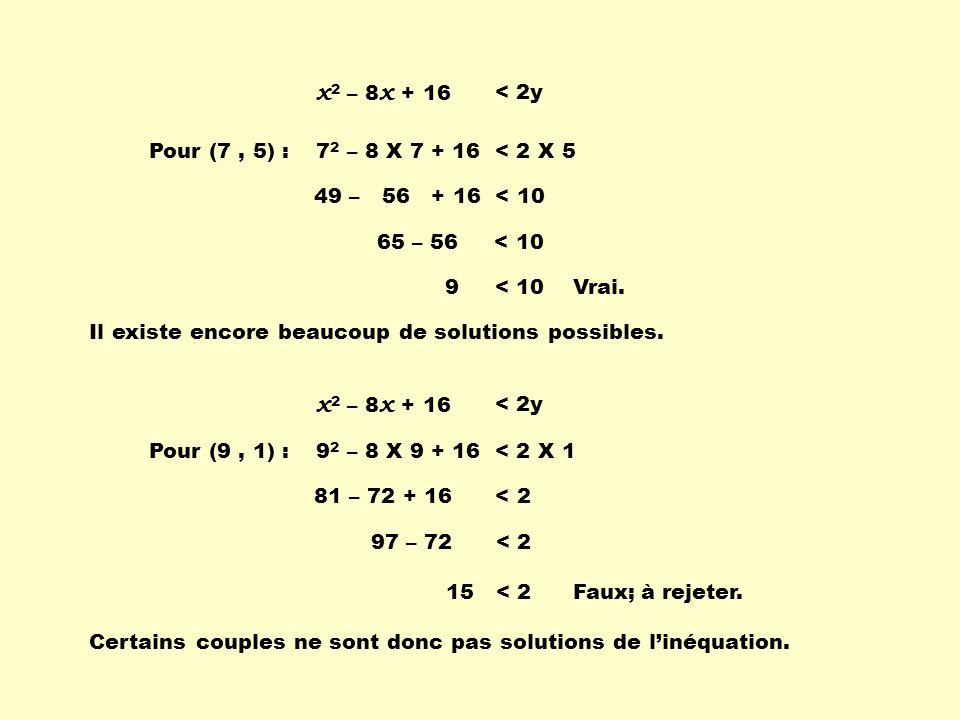 x2 – 8x + 16 x2 – 8x + 16 < 2y Pour (7 , 5) :