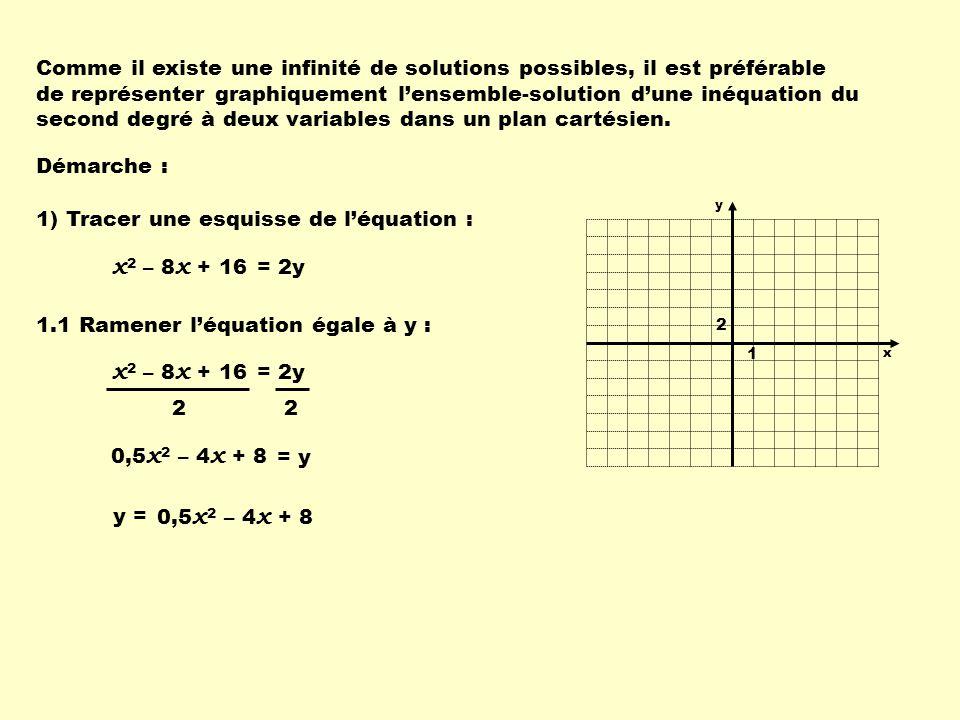 Comme il existe une infinité de solutions possibles, il est préférable de représenter graphiquement l'ensemble-solution d'une inéquation du second degré à deux variables dans un plan cartésien.