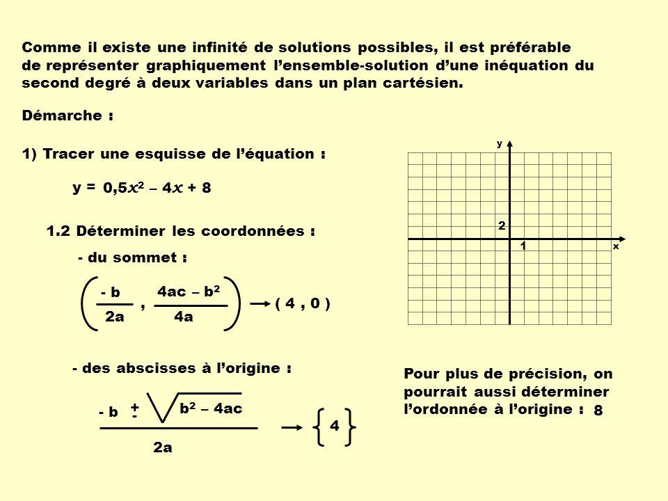 1) Tracer une esquisse de l'équation :