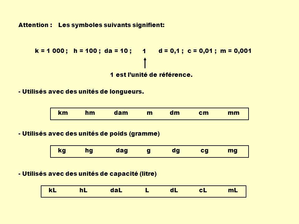 Attention : Les symboles suivants signifient: k = 1 000 ; h = 100 ; da = 10 ; d = 0,1 ; c = 0,01 ; m = 0,001.