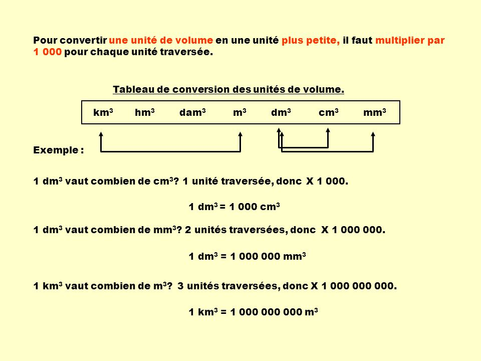 Pour convertir une unité de volume en une unité plus petite, il faut multiplier par 1 000 pour chaque unité traversée.
