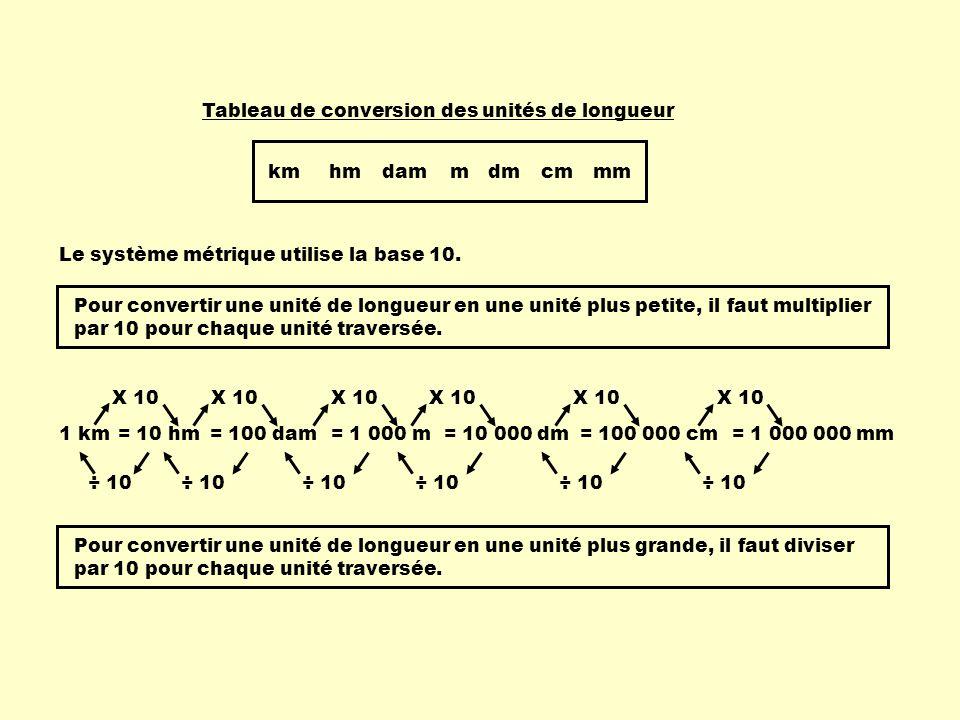 km hm. dam. m. dm. cm. mm. Tableau de conversion des unités de longueur. Le système métrique utilise la base 10.