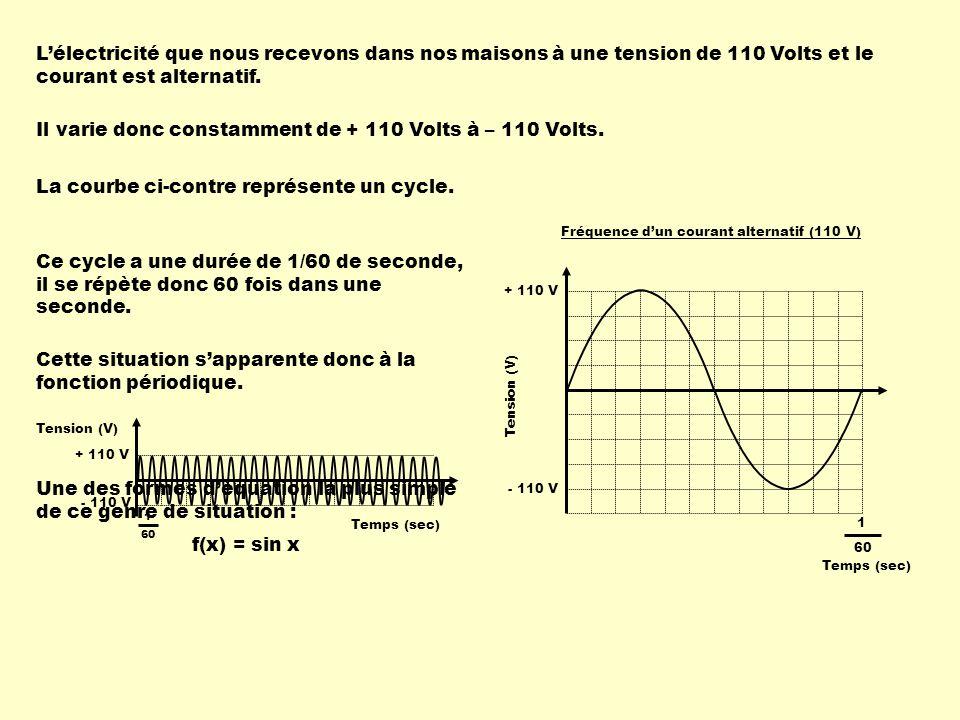 Il varie donc constamment de + 110 Volts à – 110 Volts.