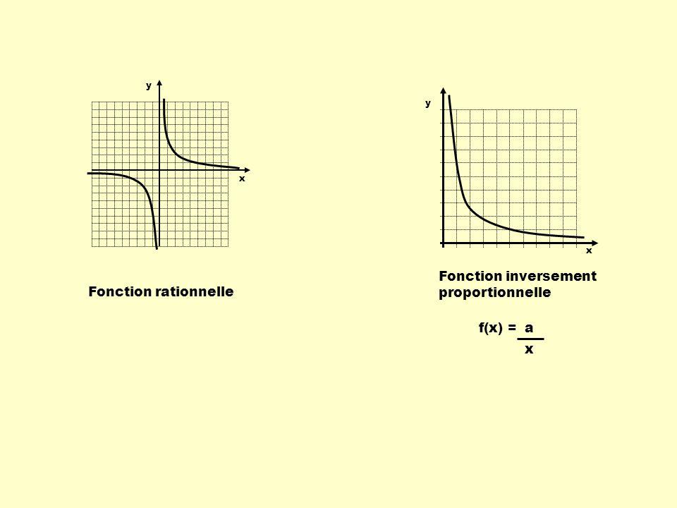 Fonction inversement proportionnelle Fonction rationnelle