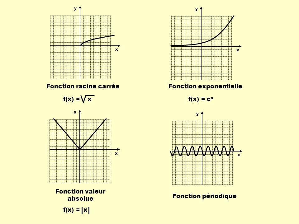 Fonction racine carrée Fonction exponentielle
