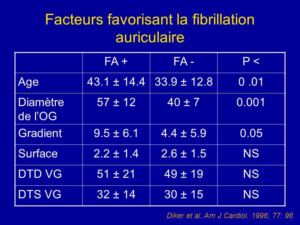 Facteurs favorisant la fibrillation auriculaire