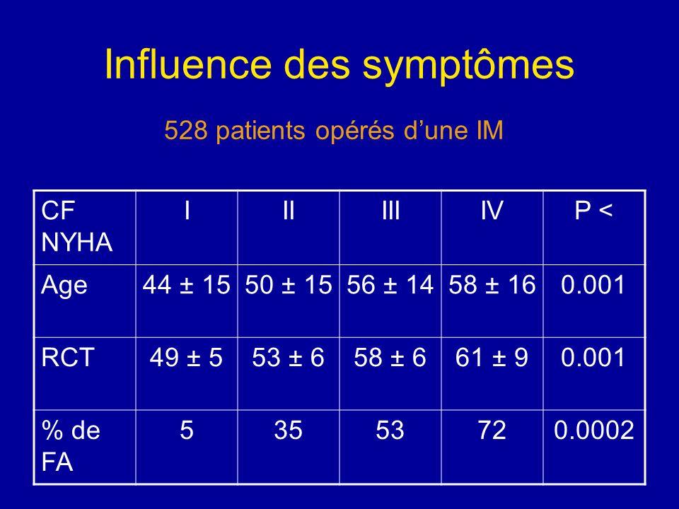 Influence des symptômes