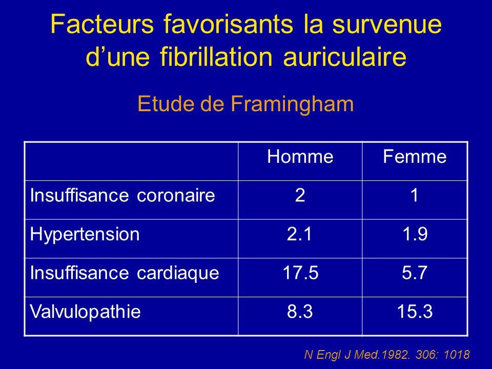 Facteurs favorisants la survenue d'une fibrillation auriculaire