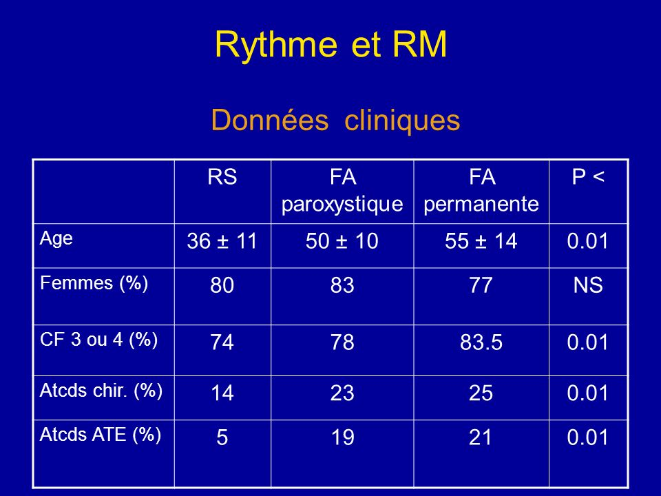Rythme et RM Données cliniques RS FA paroxystique FA permanente P <