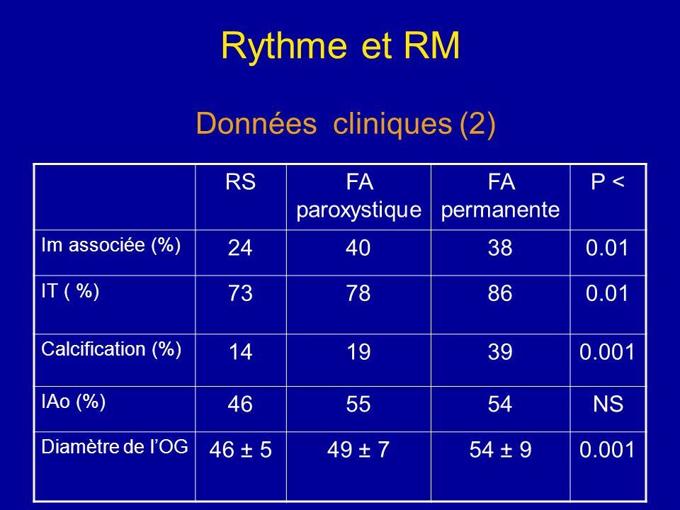 Rythme et RM Données cliniques (2) RS FA paroxystique FA permanente