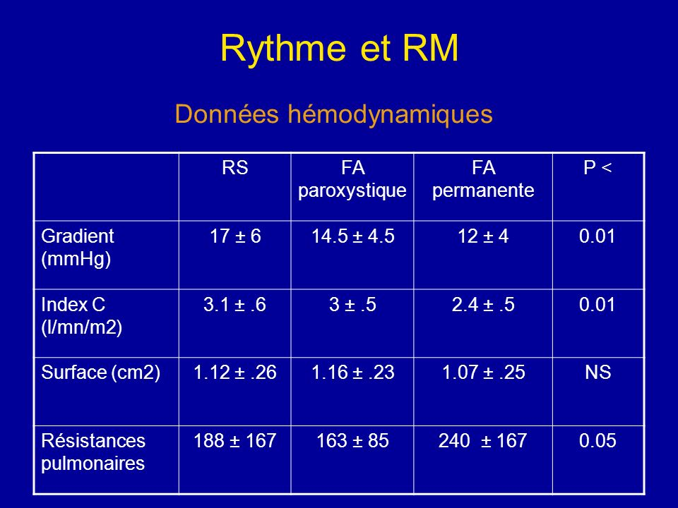 Données hémodynamiques
