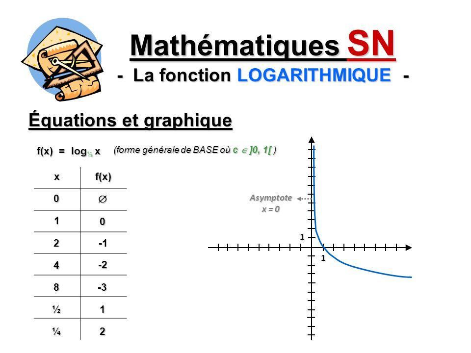 Mathématiques SN - La fonction LOGARITHMIQUE -