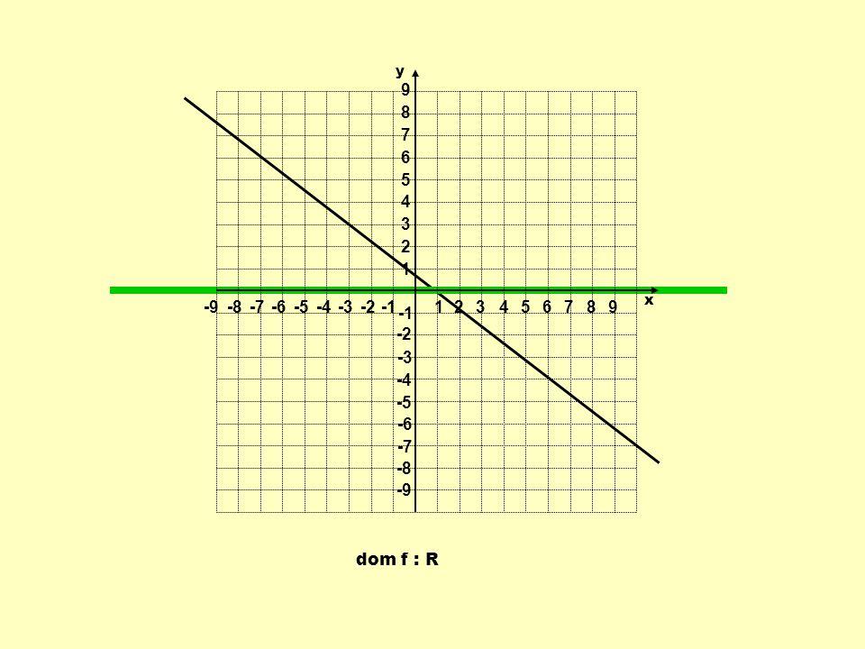 1 2 3 4 5 6 7 8 9 -9 -8 -7 -6 -5 -4 -3 -2 -1 y x dom f : R