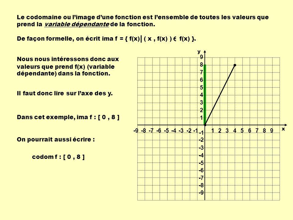 De façon formelle, on écrit ima f = { f(x) ( x , f(x) ) f(x) }.