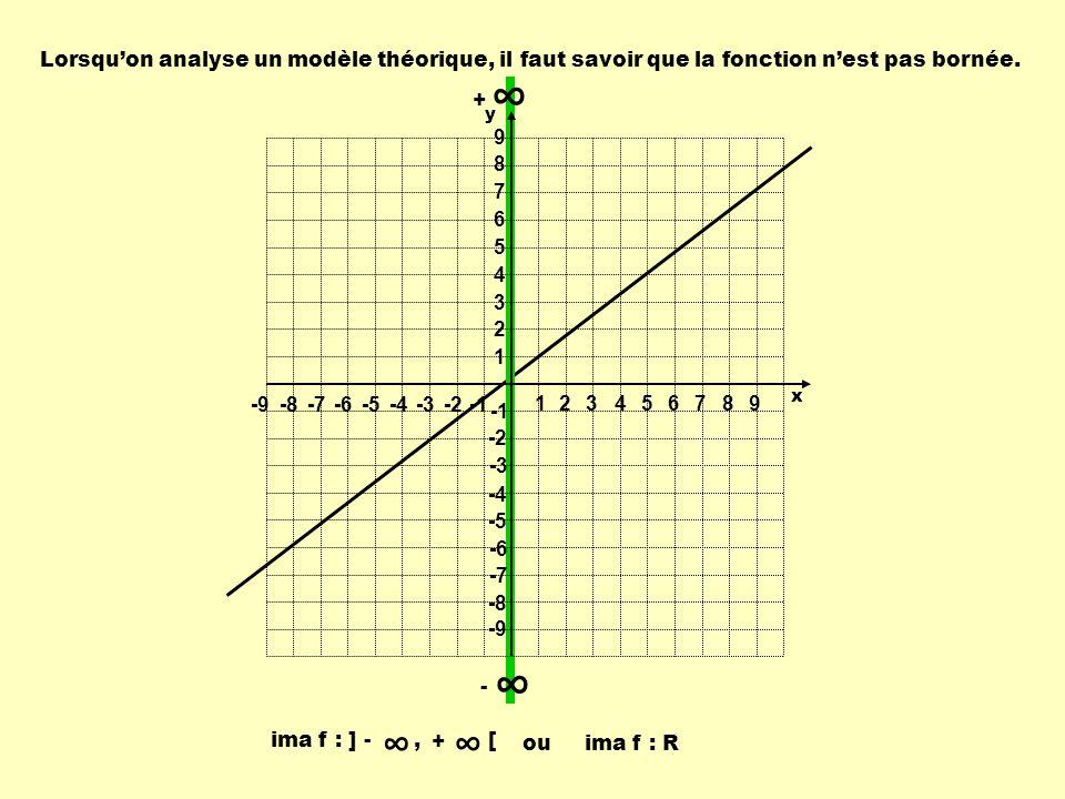 Lorsqu'on analyse un modèle théorique, il faut savoir que la fonction n'est pas bornée.
