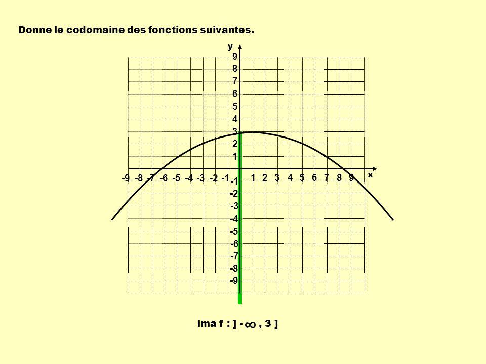 ∞ Donne le codomaine des fonctions suivantes. 1 2 3 4 5 6 7 8 9 -9 -8