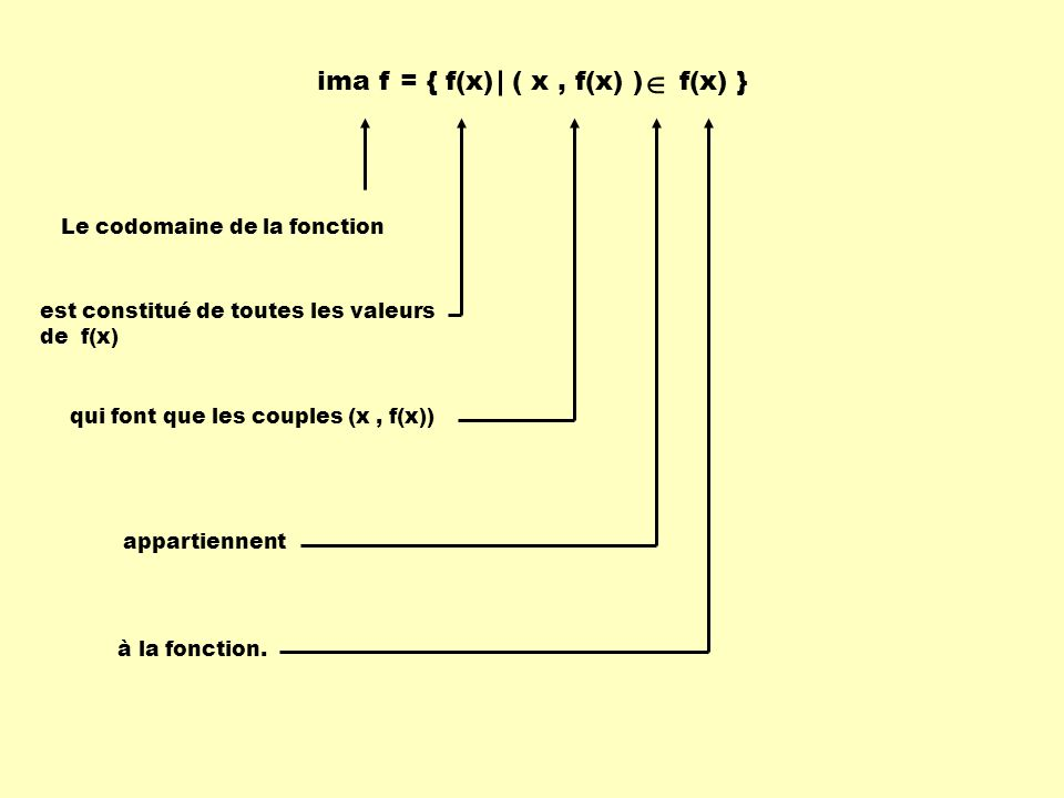  ima f = { f(x) ( x , f(x) ) f(x) } Le codomaine de la fonction
