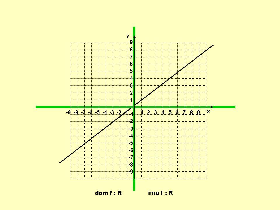 1 2 3 4 5 6 7 8 9 -9 -8 -7 -6 -5 -4 -3 -2 -1 y x dom f : R ima f : R
