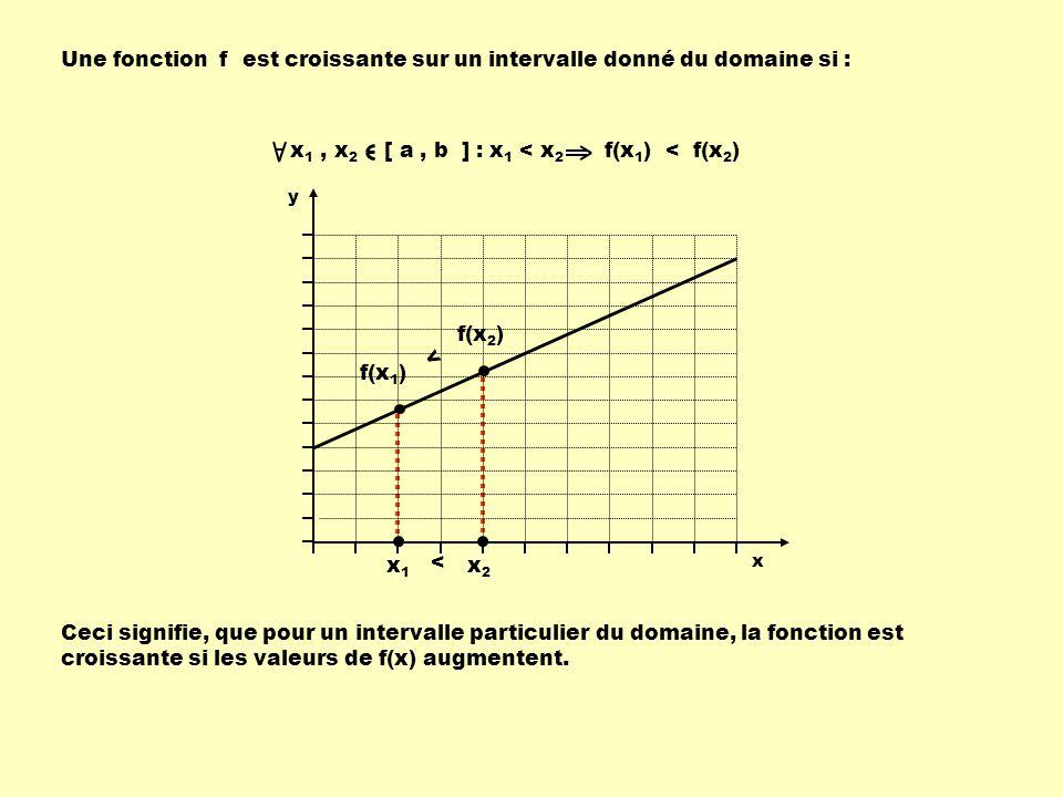 Une fonction f est croissante sur un intervalle donné du domaine si :