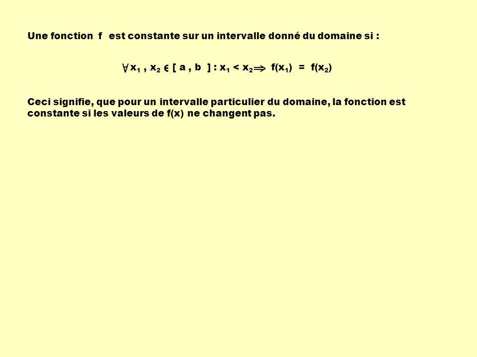 Une fonction f est constante sur un intervalle donné du domaine si :