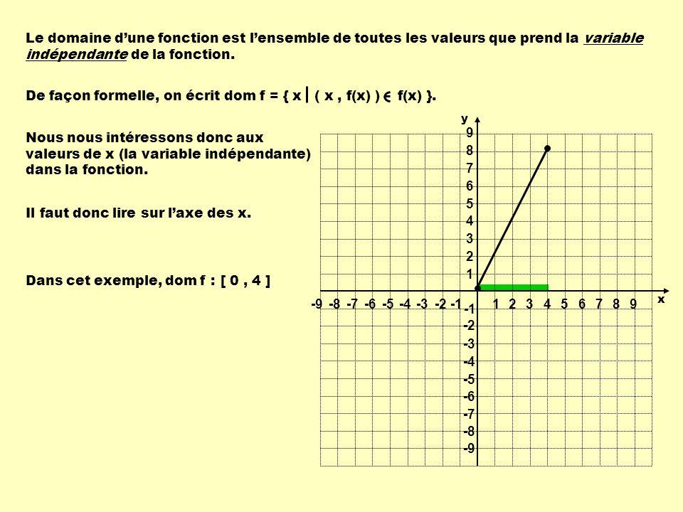 De façon formelle, on écrit dom f = { x ( x , f(x) ) f(x) }.