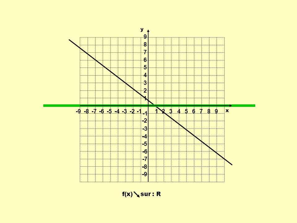 1 2 3 4 5 6 7 8 9 -9 -8 -7 -6 -5 -4 -3 -2 -1 y x f(x) sur : R