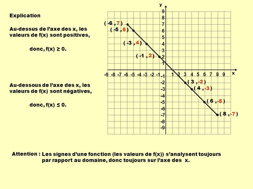 Au-dessus de l'axe des x, les valeurs de f(x) sont positives, ( -5 , )