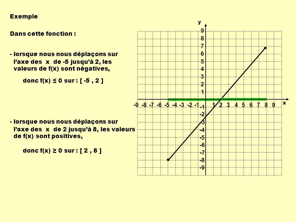 - lorsque nous nous déplaçons sur l'axe des x de -5 jusqu'à 2, les