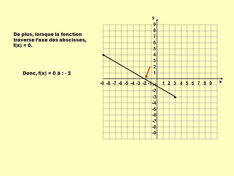 De plus, lorsque la fonction traverse l'axe des abscisses, f(x) = 0.