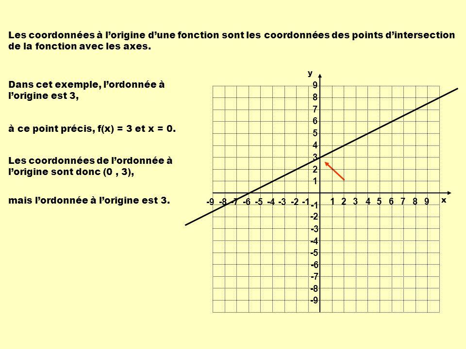Dans cet exemple, l'ordonnée à l'origine est 3,