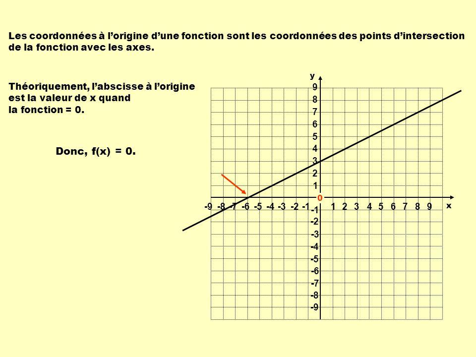 Les coordonnées à l'origine d'une fonction sont les coordonnées des points d'intersection de la fonction avec les axes.