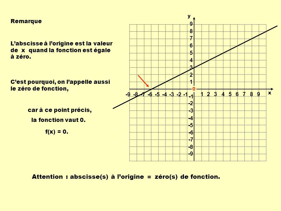 abscisse(s) à l'origine = zéro(s) de fonction.