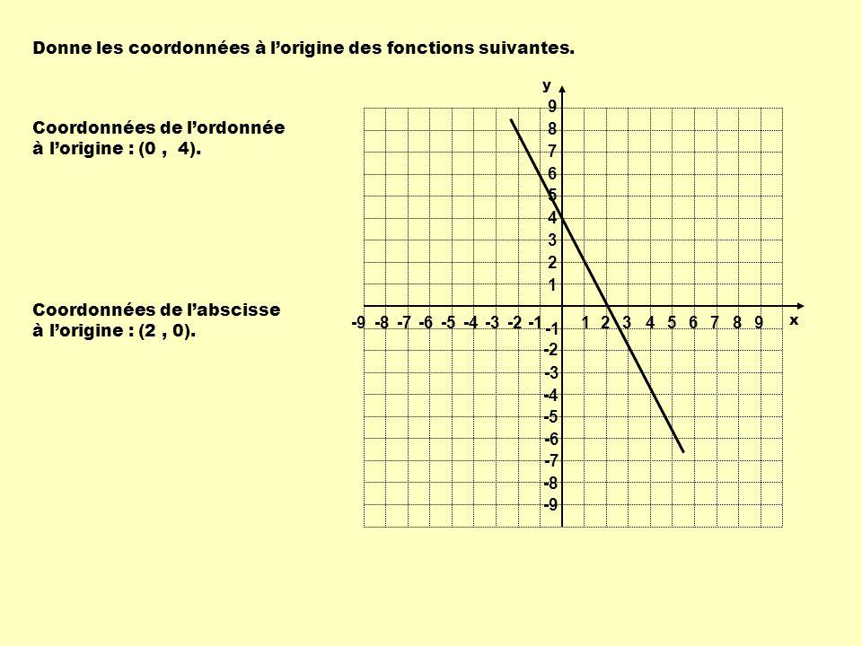 Donne les coordonnées à l'origine des fonctions suivantes.