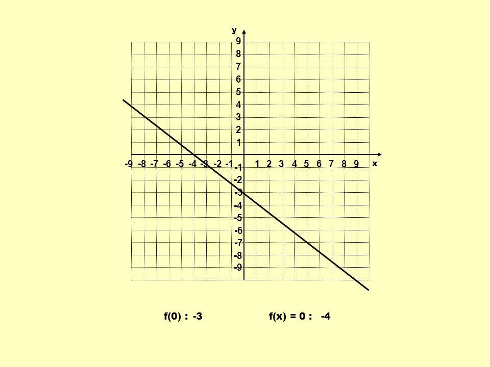 1 2 3 4 5 6 7 8 9 -9 -8 -7 -6 -5 -4 -3 -2 -1 f(0) : -3 f(x) = 0 : -4 y