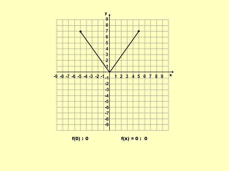 1 2 3 4 5 6 7 8 9 -9 -8 -7 -6 -5 -4 -3 -2 -1 y x f(0) : f(x) = 0 :