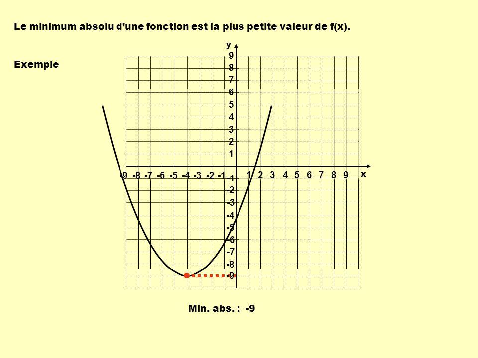 Le minimum absolu d'une fonction est la plus petite valeur de f(x).