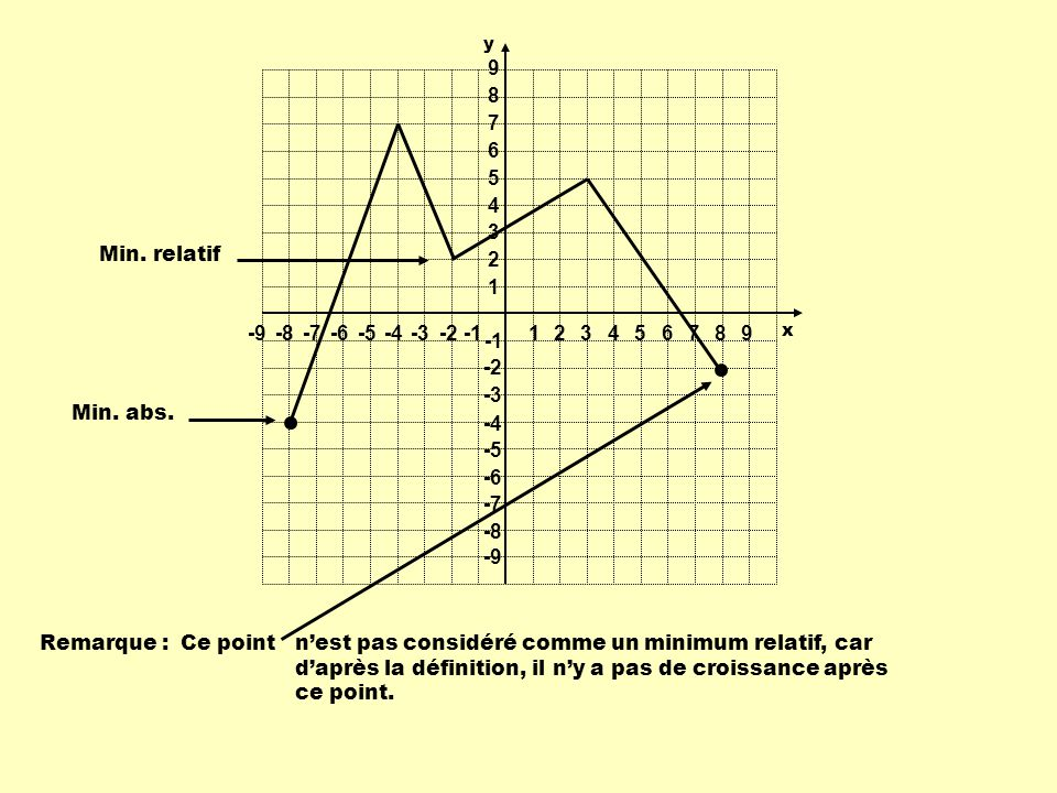 1 2 3 4 5 6 7 8 9 -9 -8 -7 -6 -5 -4 -3 -2 -1 Min. relatif Ce point